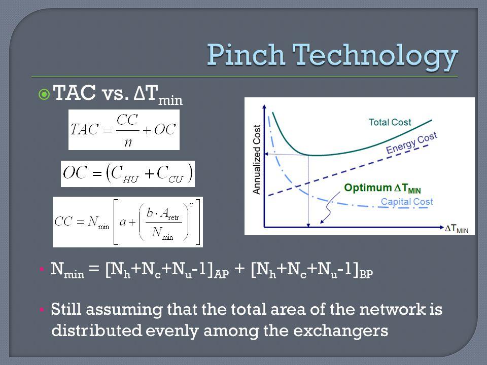 Pinch Technology TAC vs. ΔTmin Nmin = [Nh+Nc+Nu-1]AP + [Nh+Nc+Nu-1]BP